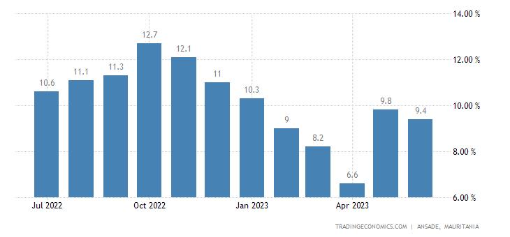 Mauritania Inflation Rate