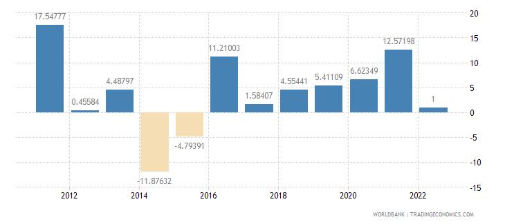 mauritania inflation gdp deflator annual percent wb data