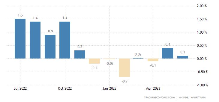 Mauritania Inflation Rate MoM