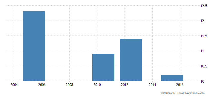 mauritania intentional homicides per 100 000 people wb data