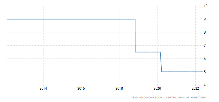 Mauritania Interest Rate