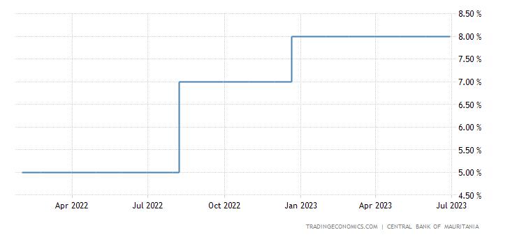 Mauritania Interest Rate