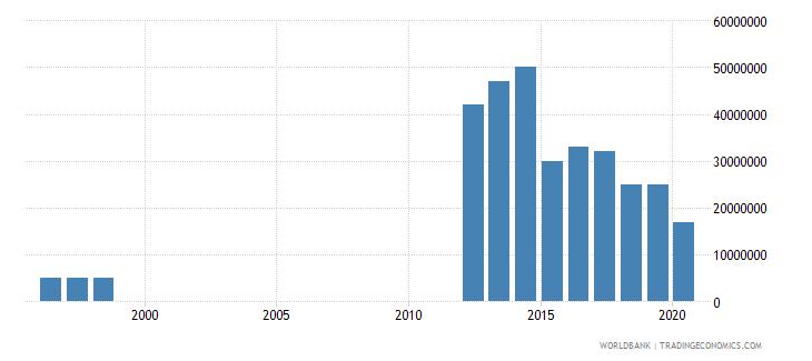 mauritania international tourism expenditures for passenger transport items us dollar wb data