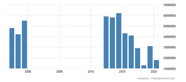 mauritania international tourism expenditures for travel items us dollar wb data