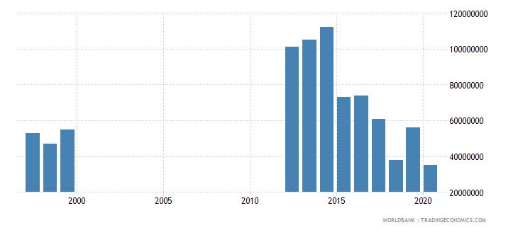 mauritania international tourism expenditures us dollar wb data