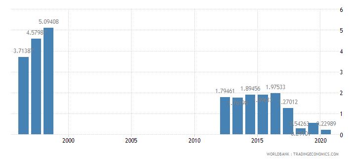 mauritania international tourism receipts percent of total exports wb data
