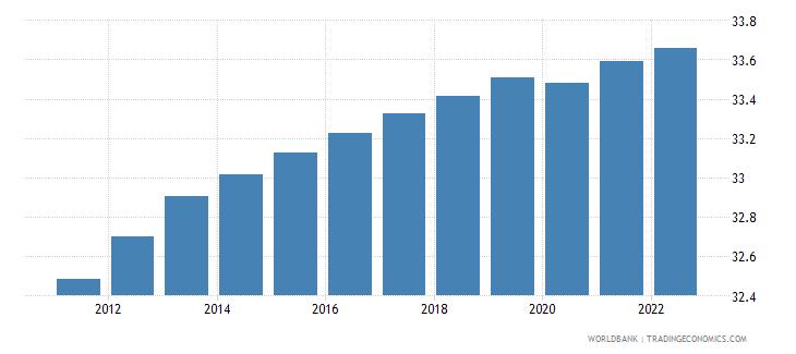 mauritania labor force female percent of total labor force wb data