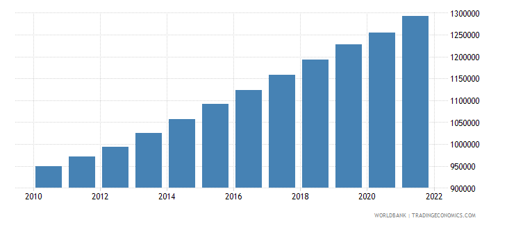 mauritania labor force total wb data