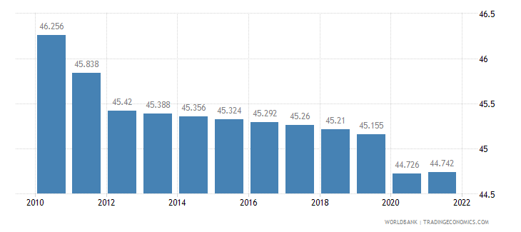 mauritania labor participation rate total percent of total population ages 15 plus  wb data