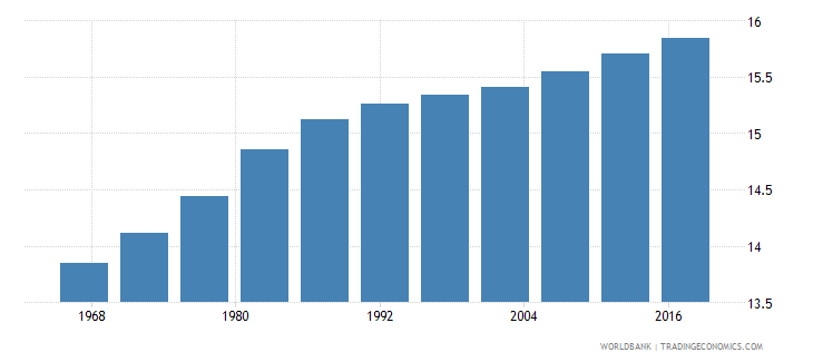 mauritania life expectancy at age 60 male wb data