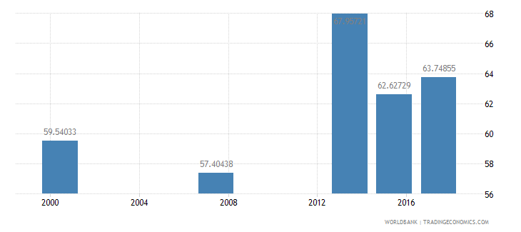 mauritania literacy rate adult male percent of males ages 15 and above wb data