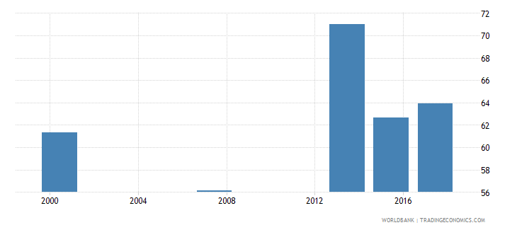 mauritania literacy rate youth total percent of people ages 15 24 wb data