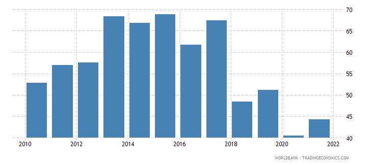 mauritania manufactures imports percent of merchandise imports wb data