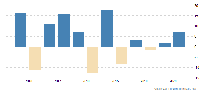mauritania manufacturing value added annual percent growth wb data