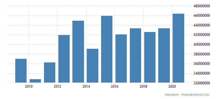 mauritania manufacturing value added constant 2000 us dollar wb data