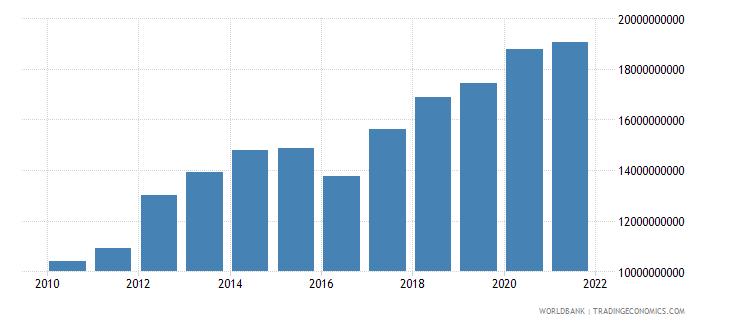 mauritania manufacturing value added current lcu wb data