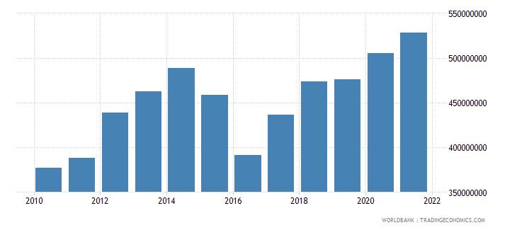 mauritania manufacturing value added us dollar wb data