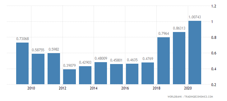 mauritania merchandise exports by the reporting economy residual percent of total merchandise exports wb data