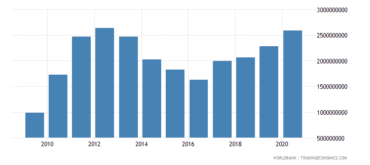 mauritania merchandise exports by the reporting economy us dollar wb data