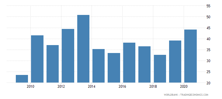 mauritania merchandise exports to developing economies in east asia  pacific percent of total merchandise exports wb data