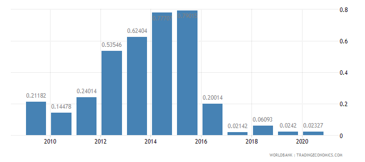 mauritania merchandise exports to developing economies in south asia percent of total merchandise exports wb data