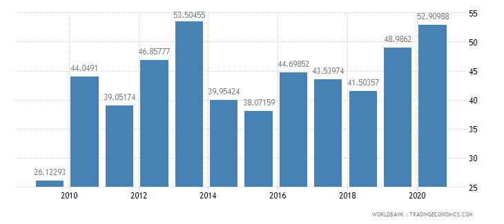 mauritania merchandise exports to developing economies outside region percent of total merchandise exports wb data