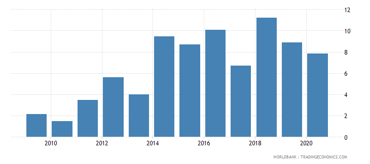 mauritania merchandise exports to developing economies within region percent of total merchandise exports wb data