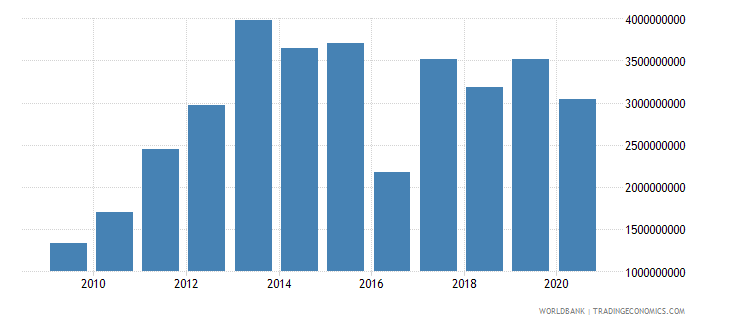 mauritania merchandise imports by the reporting economy us dollar wb data
