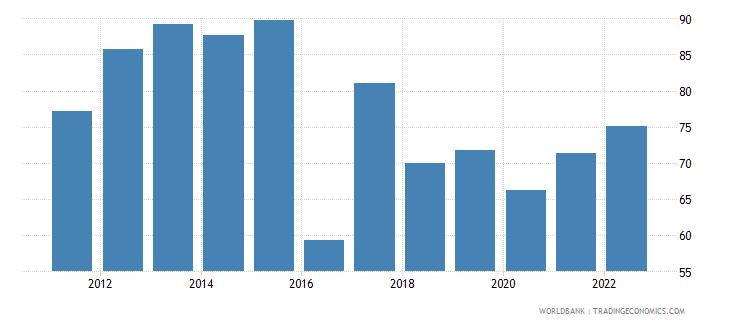 mauritania merchandise trade percent of gdp wb data