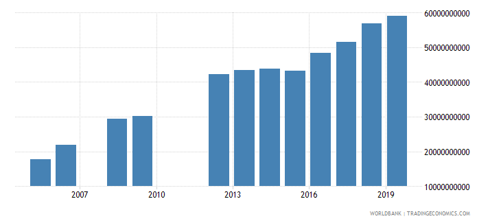 mauritania military expenditure current lcu wb data