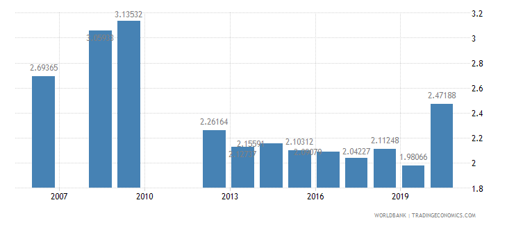 mauritania military expenditure percent of gdp wb data