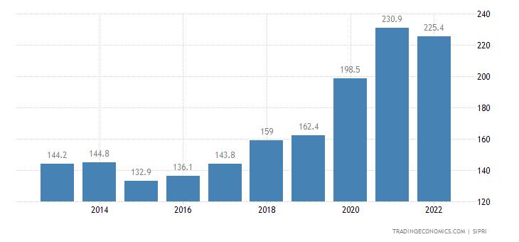 Mauritania Military Expenditure