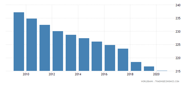 mauritania mortality rate adult male per 1 000 male adults wb data