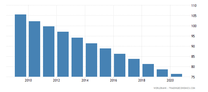mauritania mortality rate under 5 male per 1000 wb data