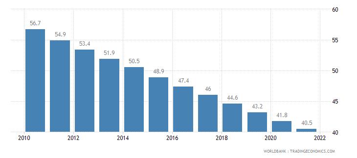 mauritania mortality rate under 5 per 1 000 wb data