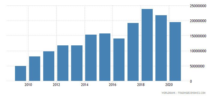 mauritania multilateral debt service tds us dollar wb data
