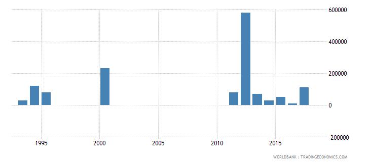 mauritania net bilateral aid flows from dac donors australia us dollar wb data