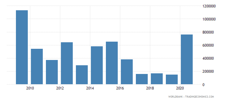 mauritania net bilateral aid flows from dac donors belgium us dollar wb data