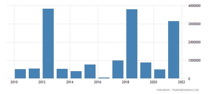 mauritania net bilateral aid flows from dac donors canada us dollar wb data