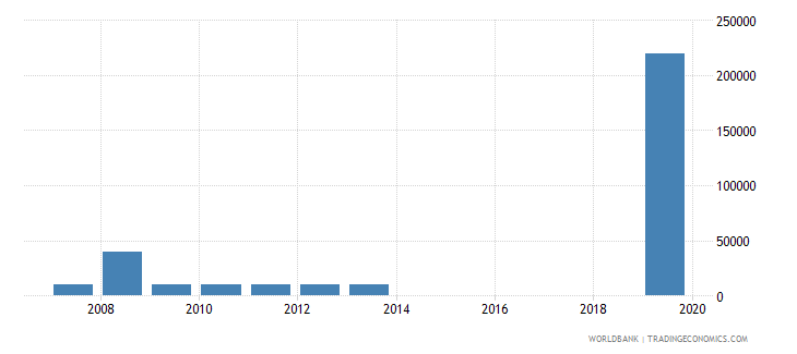 mauritania net bilateral aid flows from dac donors czech republic current us$ wb data