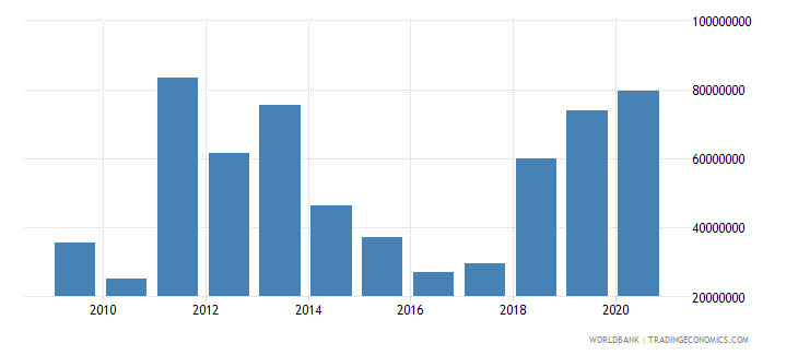 mauritania net bilateral aid flows from dac donors european commission us dollar wb data