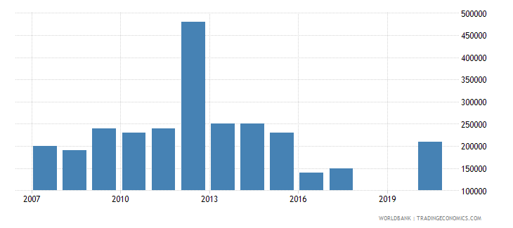 mauritania net bilateral aid flows from dac donors finland us dollar wb data