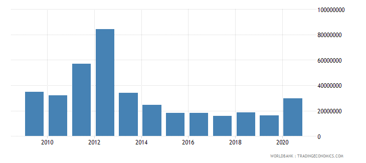 mauritania net bilateral aid flows from dac donors france us dollar wb data