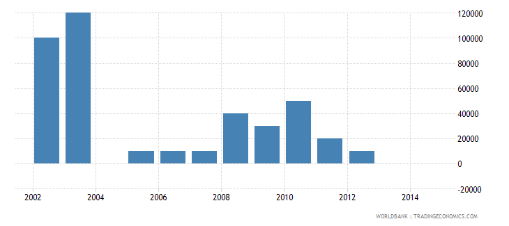 mauritania net bilateral aid flows from dac donors greece us dollar wb data