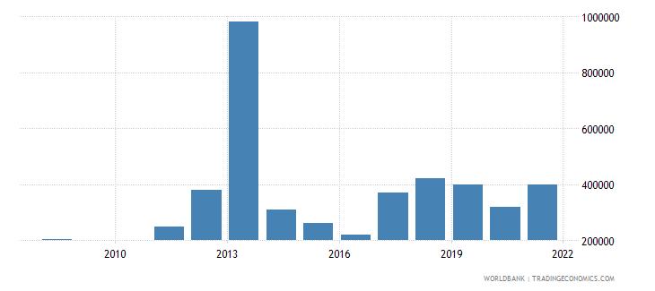 mauritania net bilateral aid flows from dac donors ireland us dollar wb data