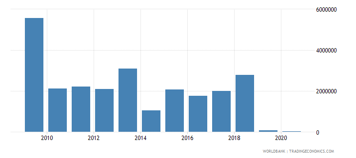 mauritania net bilateral aid flows from dac donors italy us dollar wb data