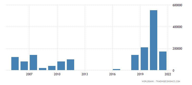 mauritania net bilateral aid flows from dac donors korea rep us dollar wb data