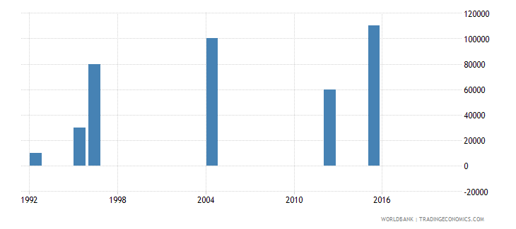 mauritania net bilateral aid flows from dac donors luxembourg us dollar wb data