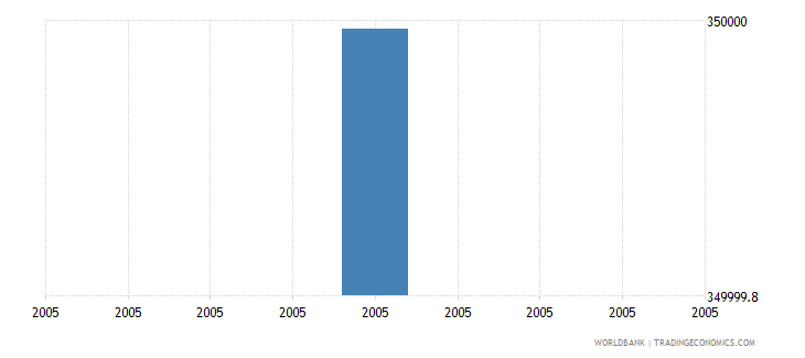 mauritania net bilateral aid flows from dac donors new zealand us dollar wb data