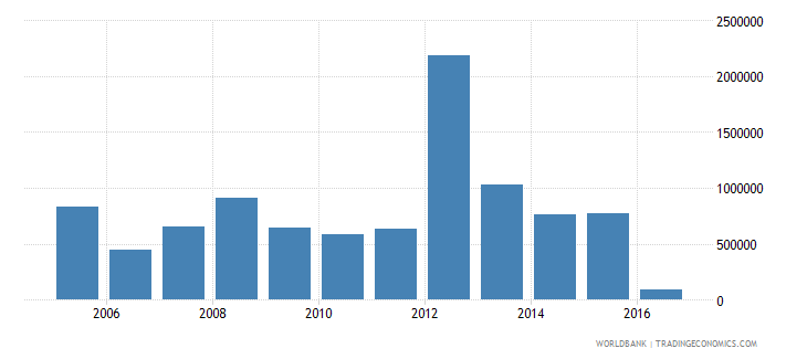 mauritania net bilateral aid flows from dac donors norway us dollar wb data